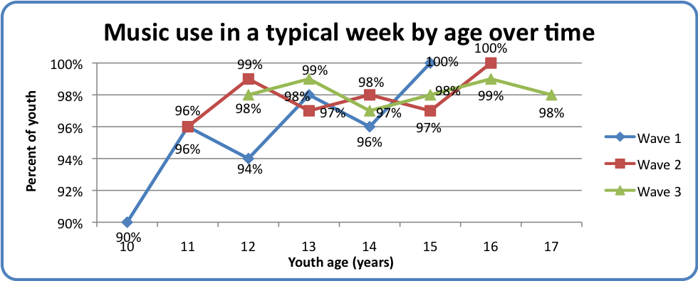 Music use in a typical week by age over time