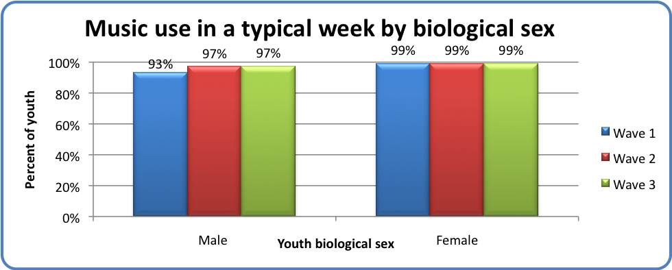 Music use in a typical week by biological sex